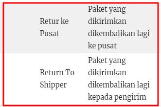 Arti Retur/Return Pusat SiCepat Saat Tracking Resi Online